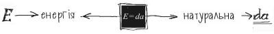 Логотип E-da